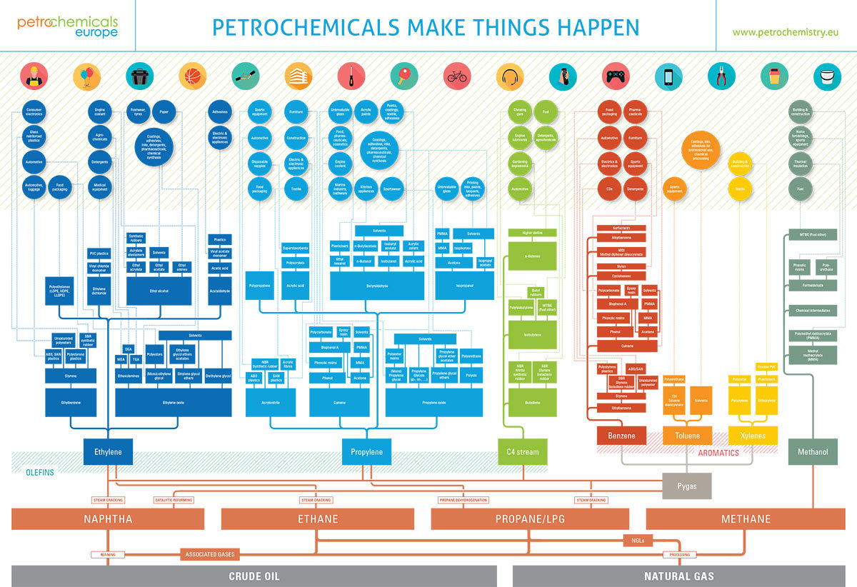 Flowchart - Petrochemicals Europe - Petrochemicals Europe